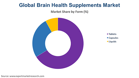 Global Brain Health Supplements Market By Form