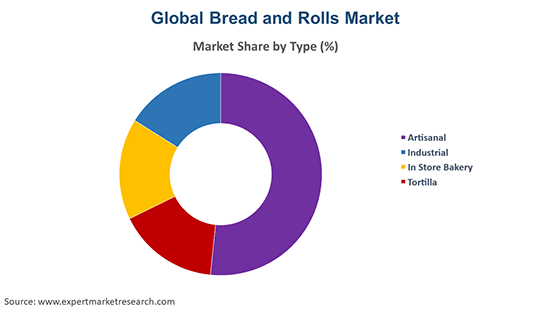 Global Bread and Rolls Market By Type