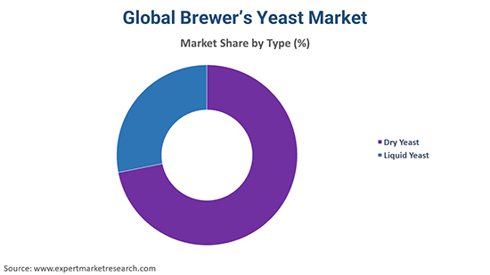 Global Brewers Yeast Market By Type