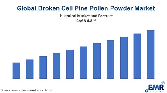 Global Broken Cell Pine Pollen Powder Market