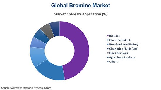 Global Bromine Market By Application