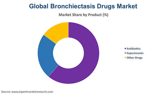 Global Bronchiectasis Drugs Market By Product