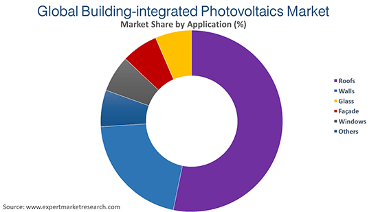 Global Building-Integrated Photovoltaics Market By Application