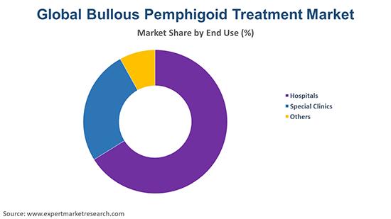 Global Bullous Pemphigoid Treatment Market By End Use
