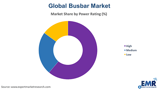 Busbar Market by Power Rating