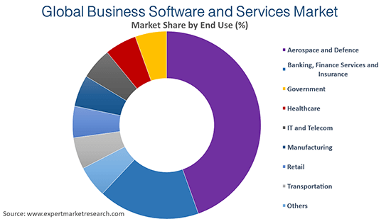 Global Business Software and Services Market By End Use