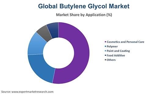 Global Butylene Glycol Market By Application