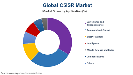 Global C5ISR Market By Application