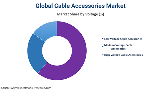 Global Cable Accessories Market By Voltage