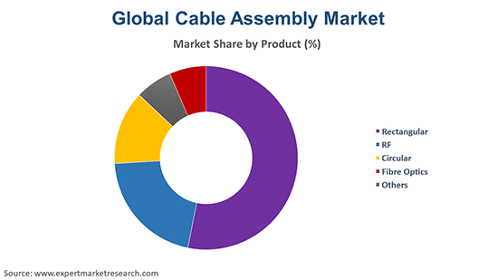 Global Cable Assembly Market by Product