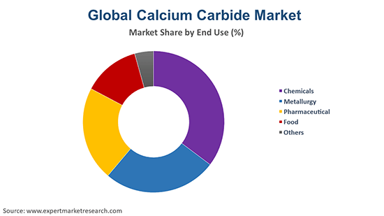 Global Calcium Carbide Market By End Use