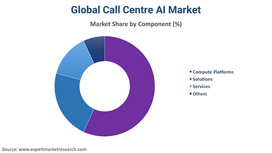 Global Call Centre AI Market By Component