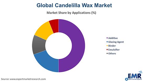 Candelilla Wax Market by Application