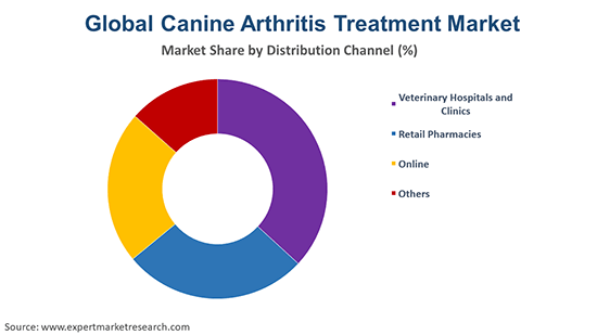 Global Canine Arthritis Treatment Market By DIstribution Channel