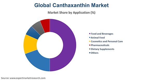 Global Canthaxanthin Market By Application