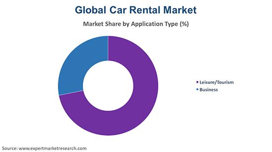 Global Car Rental Market By Application