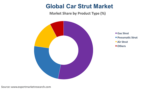 Global Car Strut Market By Product Type