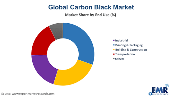 Carbon Black Market by End Use