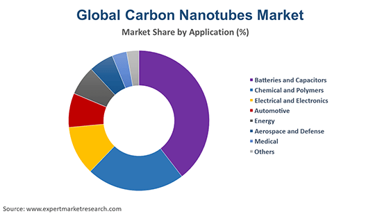 Global Carbon Nanotubes Market By Application