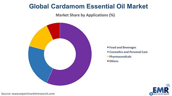 Cardamom Essential Oil Market by Application