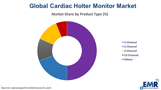 Cardiac Holter Monitor Market by Product Type