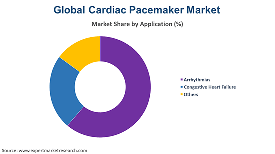 Global Cardiac Pacemaker Market By Application