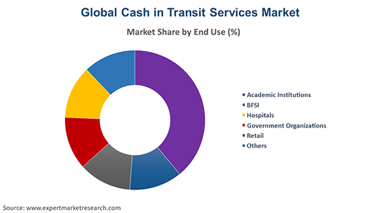 Global Cash in Transit Services Market By Application