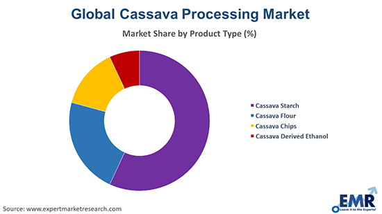 Cassava Processing Market by Product Type