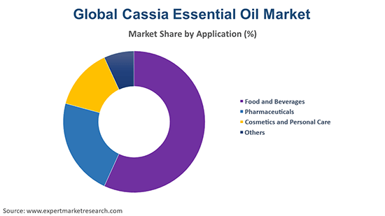 Global Cassia Essential Oil Market By Application