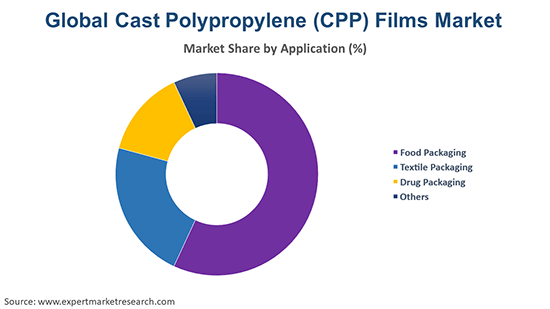 Global Cast Polypropylene (CPP) Films Market By Application