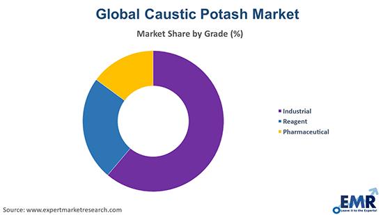 Caustic Potash Market by Grade