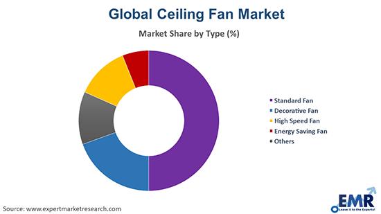 Ceiling Fan Market by Type
