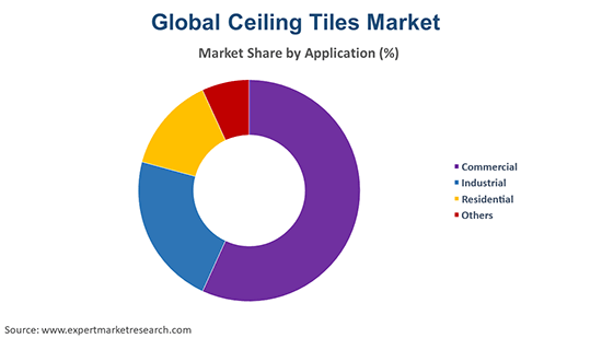 Ceiling Tiles Market By Application