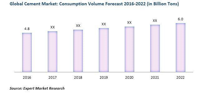 global cement market