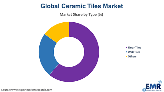 Ceramic Tiles Market by Type
