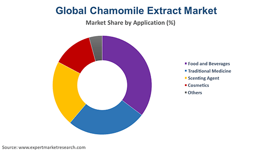 Global Chamomile Extract Market By Application