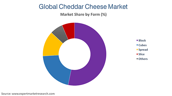 Global Cheddar Cheese Market by Form