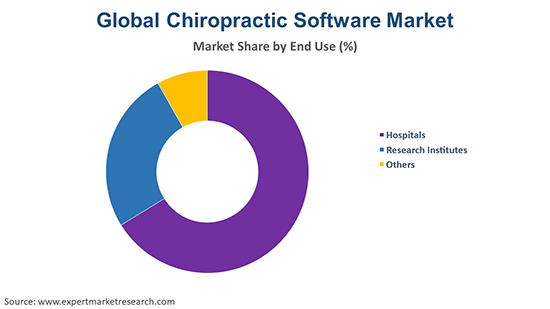 Global Chiropractic Software Market By End Use