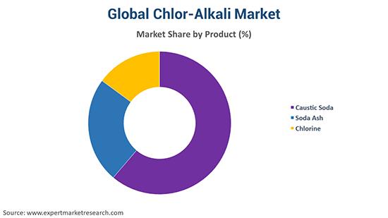 Global Chlor-Alkali Market By Product