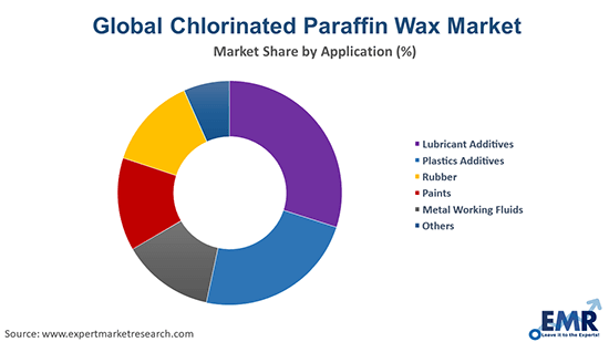 Global Chlorinated Paraffin Wax Market By Application