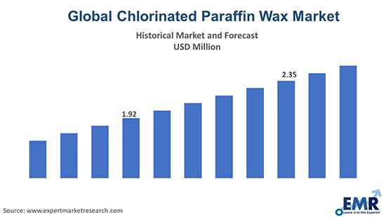 Global Chlorinated Paraffin Wax Market
