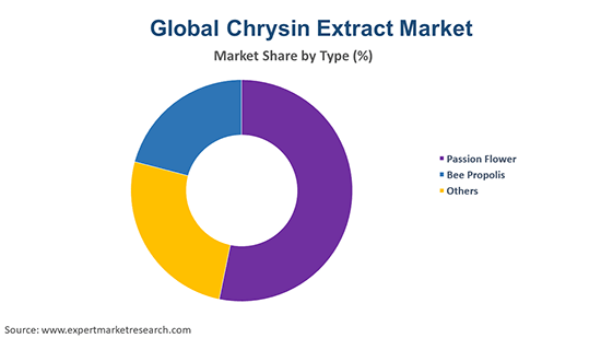 Global Chrysin Extract Market By Type
