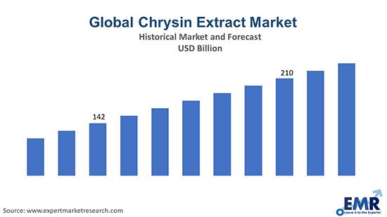 Global Chrysin Extract Market
