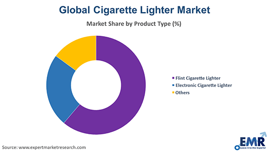 Cigarette Lighter Market by Product Type
