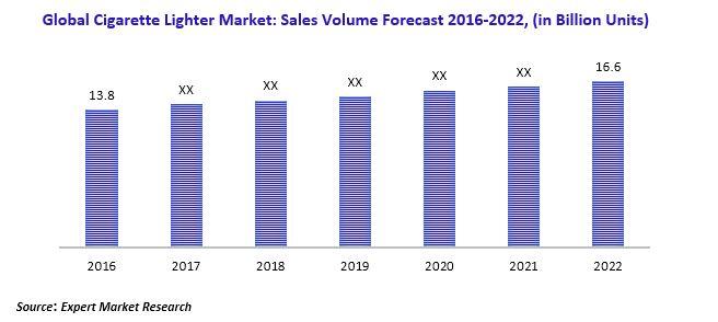 Global Cigarette Lighter Market