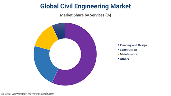 Global Civil Engineering Market By Service