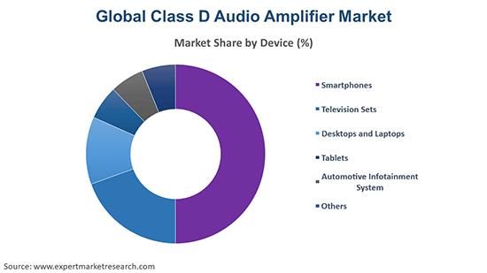 Global Class D Audio Amplifier Market By Device