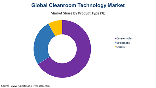 Global Cleanroom Technology Market By Product type