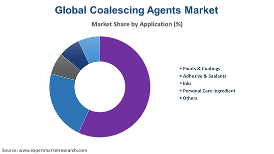 Global Coalescing Agents Market By Application