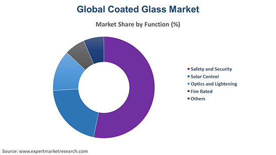 Global Coated Glass Market By Function